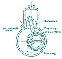 роторно-поршневой насос